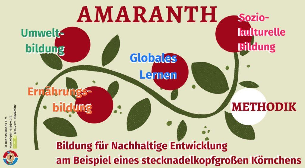 Das Amaranth-Workshopkonzept: Bildung für Nachhaltige Entwicklung am Beispiel eines stecknadelkopfgroßen Körnchens